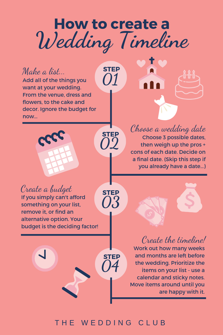 How to create a wedding timeline - follow these four simple steps to create your very own wedding timeline.