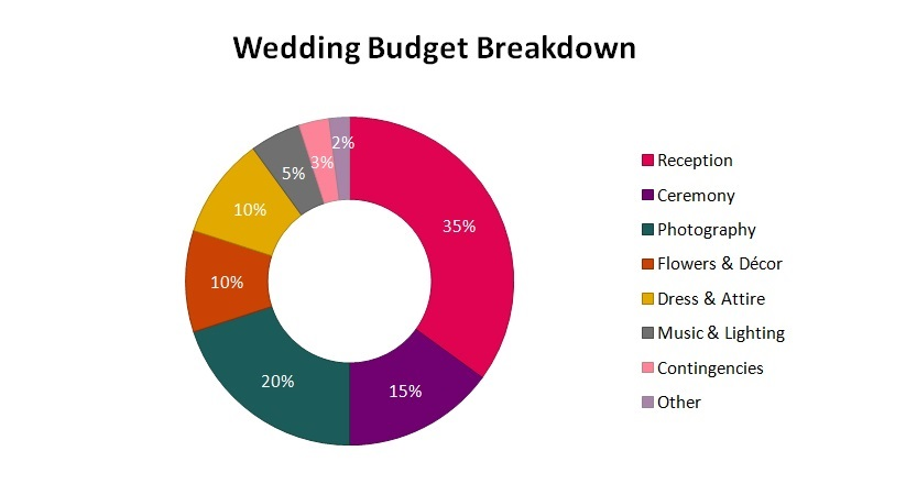 How to plan a wedding on a small budget - budget breakdown